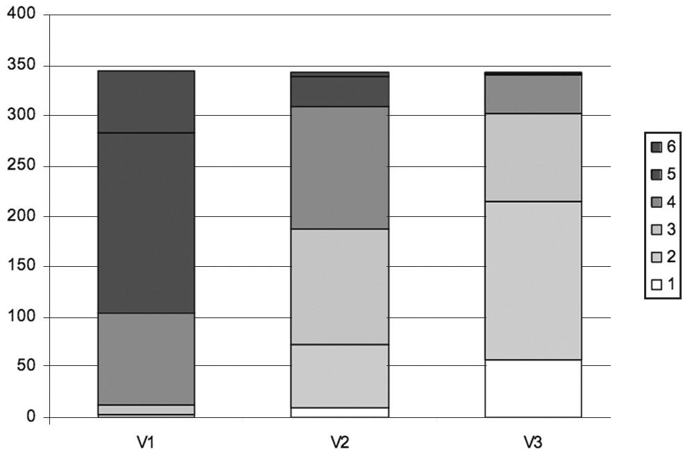 Distribuce hodnot škály kondice močového měchýře