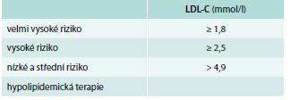 Definice hypercholesterolemie dle kardiovaskulárního rizika a hladiny LDL-C