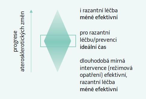 Schéma 1. Optimální časování léčby aterosklerotických změn