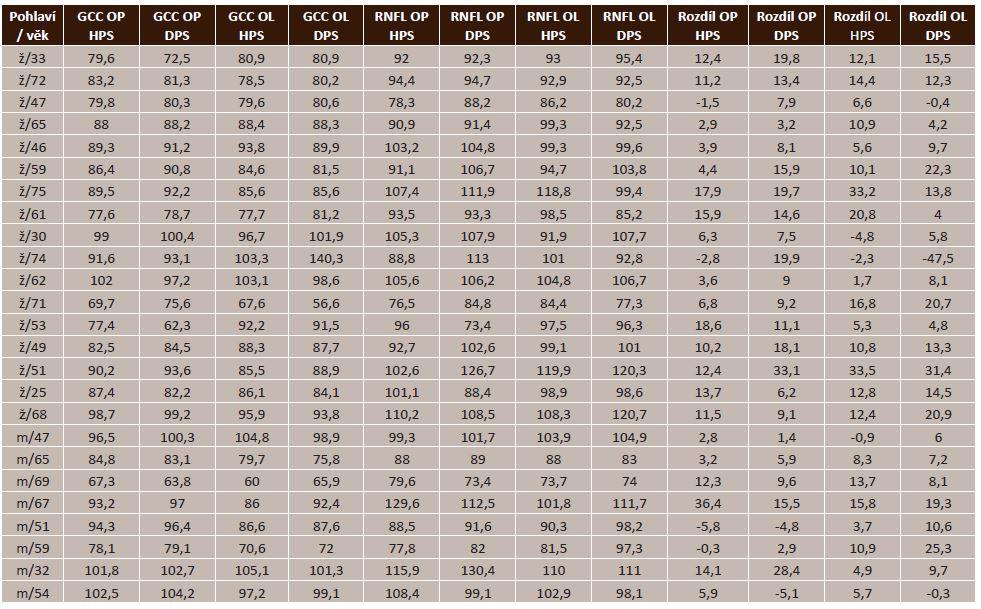 Souhrnná tabulka naměřených hodnot u NTG, (ž/33 = žena/33 let, m/47 = muž/47let, GCC = ganglion cell complex, OP = pravé oko, OL = levé oko, HPS = horní polovina sítnice, DPS = dolní polovina sítnice, RNFL = vrstva nervových vláken sítnice, Rozdíl = RNFL-GCC).