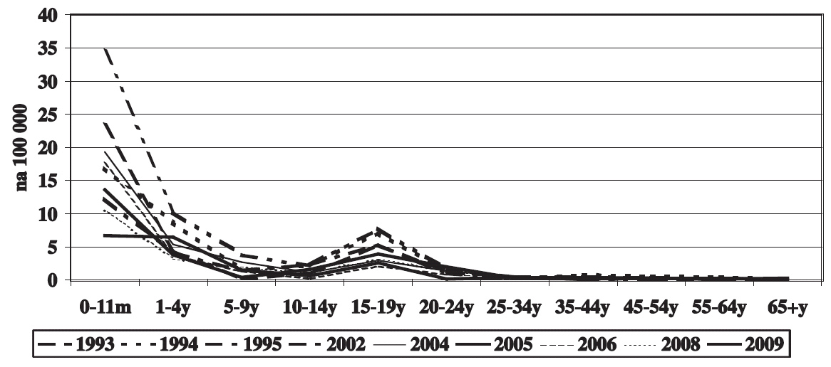 IMO – věkově specifická nemocnost, Česká republika 1993–2009