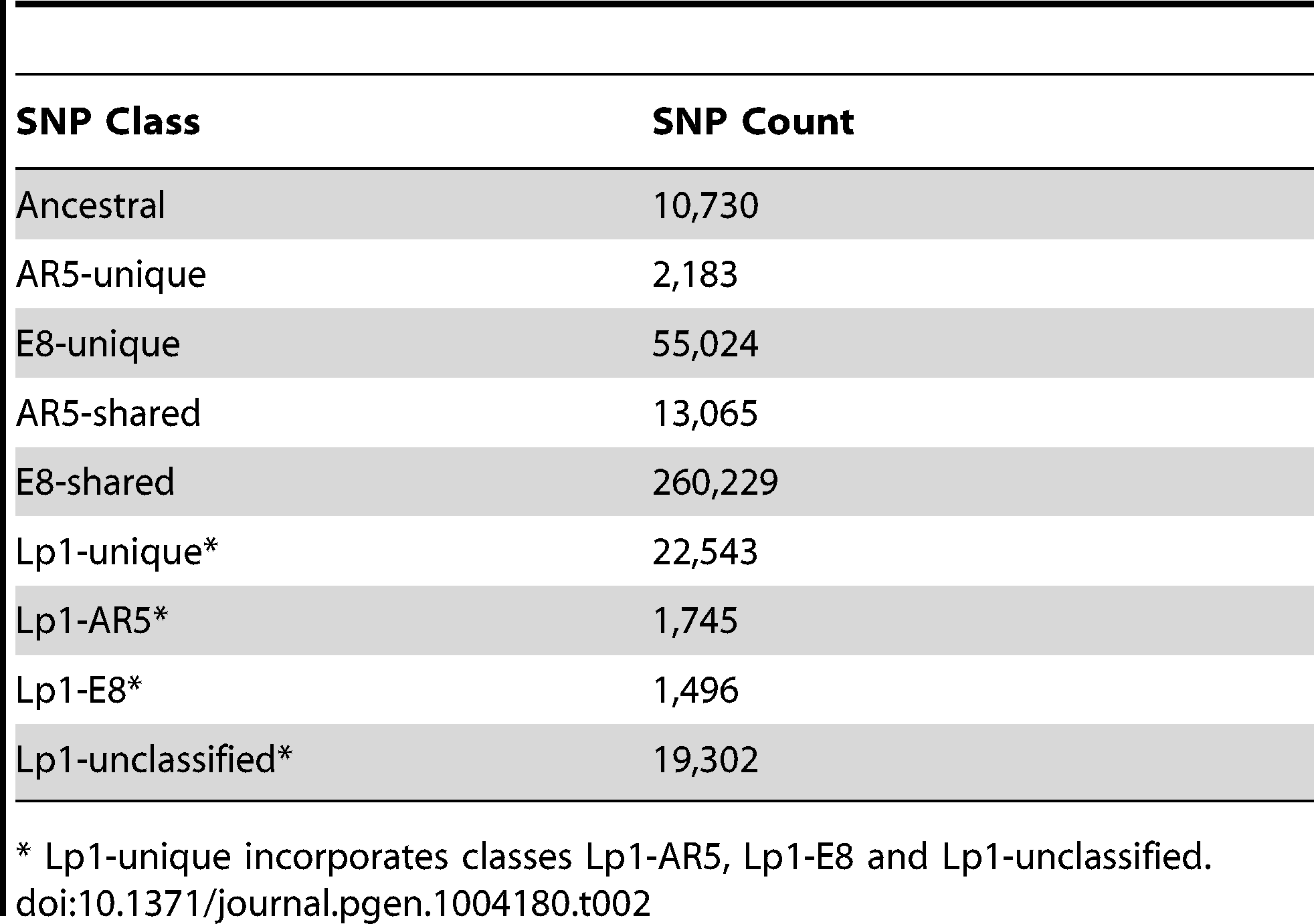 SNP counts by diagnostic class.