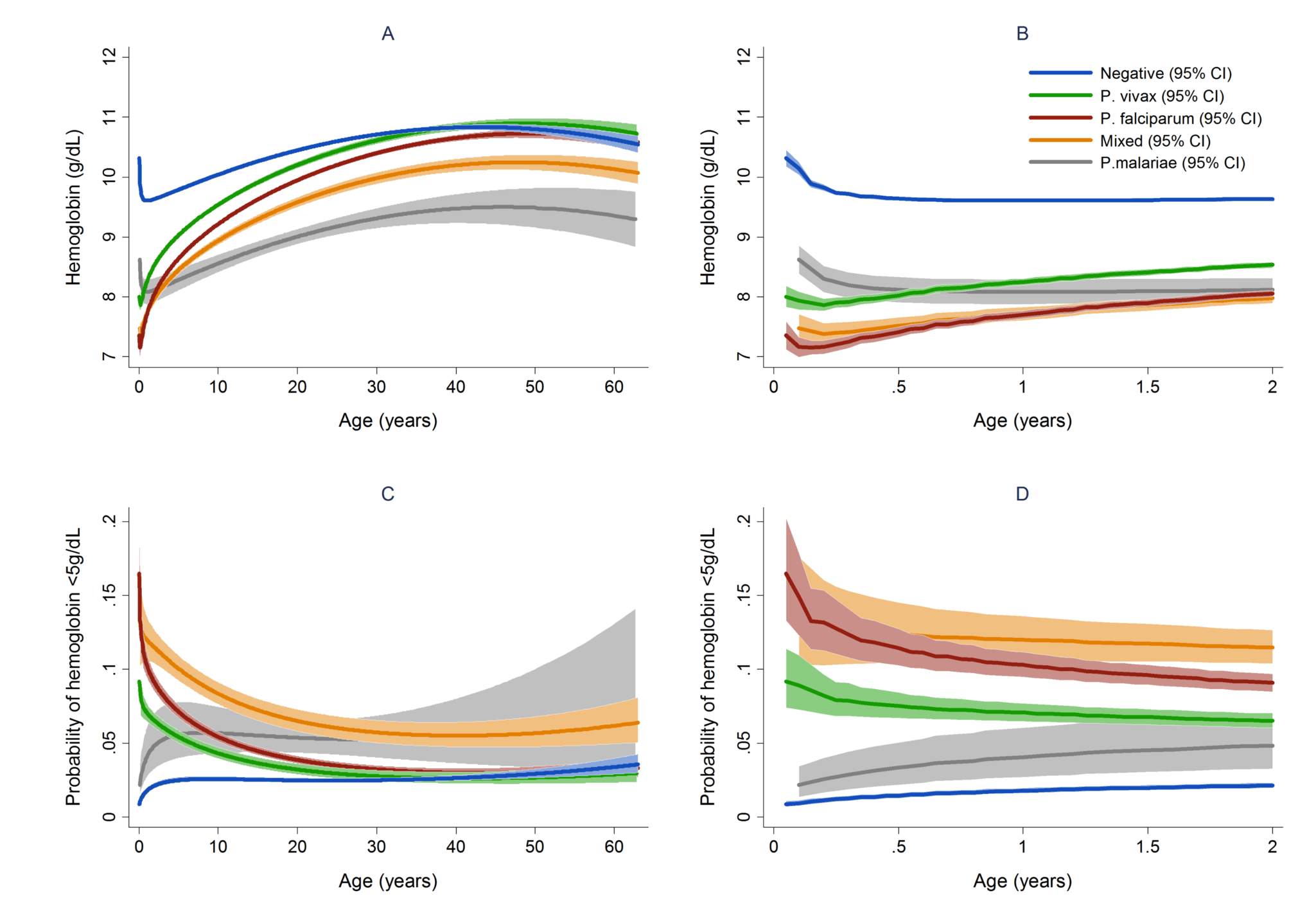Estimated mean hemoglobin in hospital attendees by <i>Plasmodium</i> species from infancy to adulthood (A) and during the first 2 years of life (B) and the estimated probability of severe anemia (hemoglobin &lt;5 g/dl) by <i>Plasmodium</i> species from infancy to adulthood (C) and during the first 2 years of life (D).