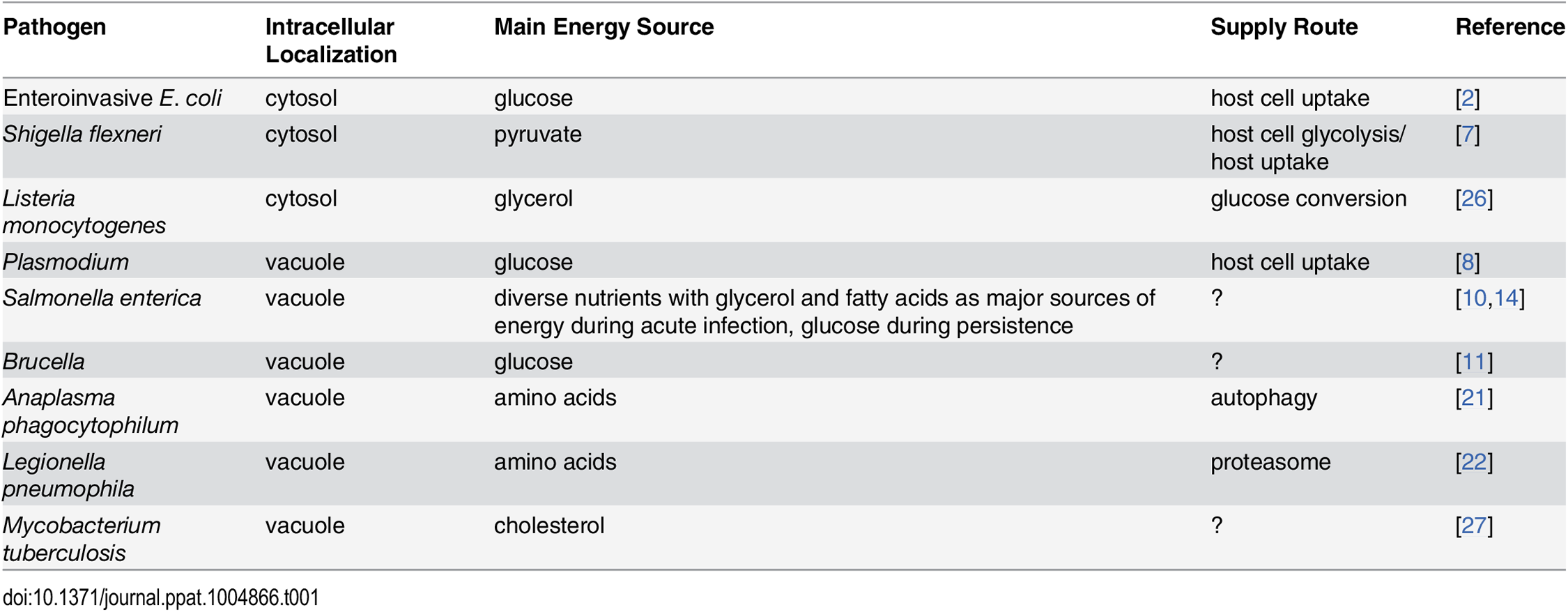 Main energy sources of intracellular pathogens.