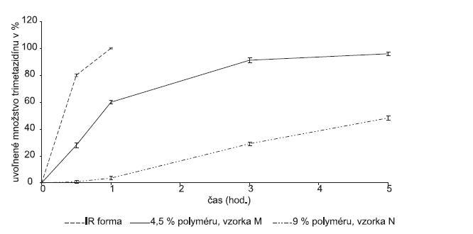 Liberačný profil liečiva z peliet obalených membránou Eudragitu® NE