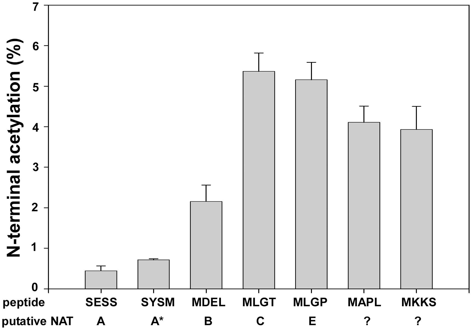 NAT-activity of recombinant hNaa60p towards synthetic N-terminal oligopeptides.