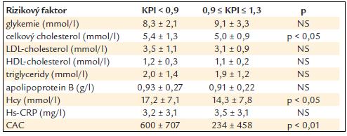 Vztah hodnoty KPI a některých laboratorních ukazatelů a CAC (rozdíl stanoven Wilcoxonovým nepárovým testem).