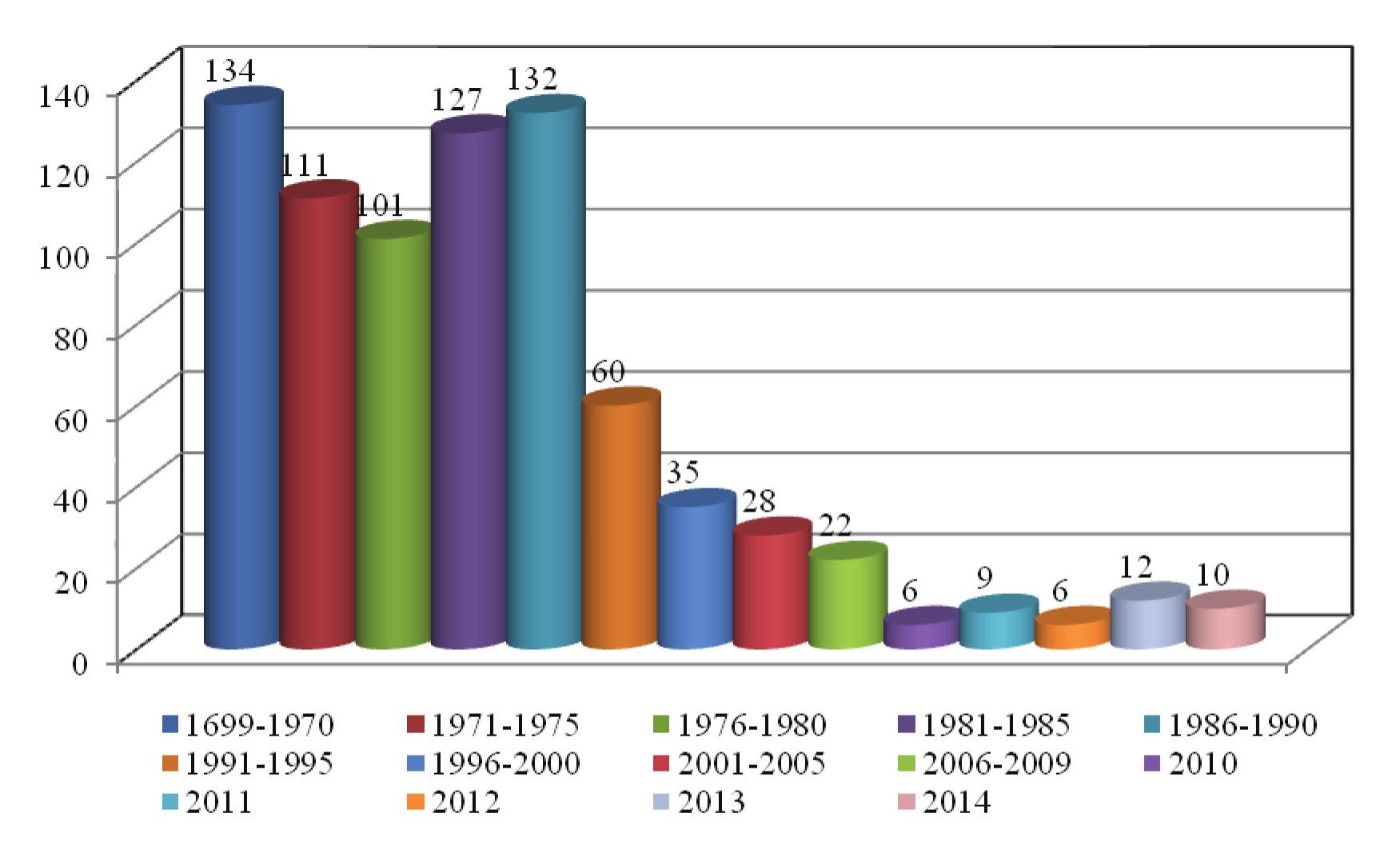 Chrom v ČR – 5leté intervaly/průměr za 1 rok, od r. 2010 počet/rok
