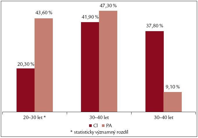 Období nejvyššího příjmu alkoholu. PA – chronická pankreatitida, CI – jaterní cirhóza