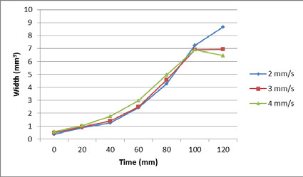 Fig. 16: Volume flow depending on time for non-dried material.