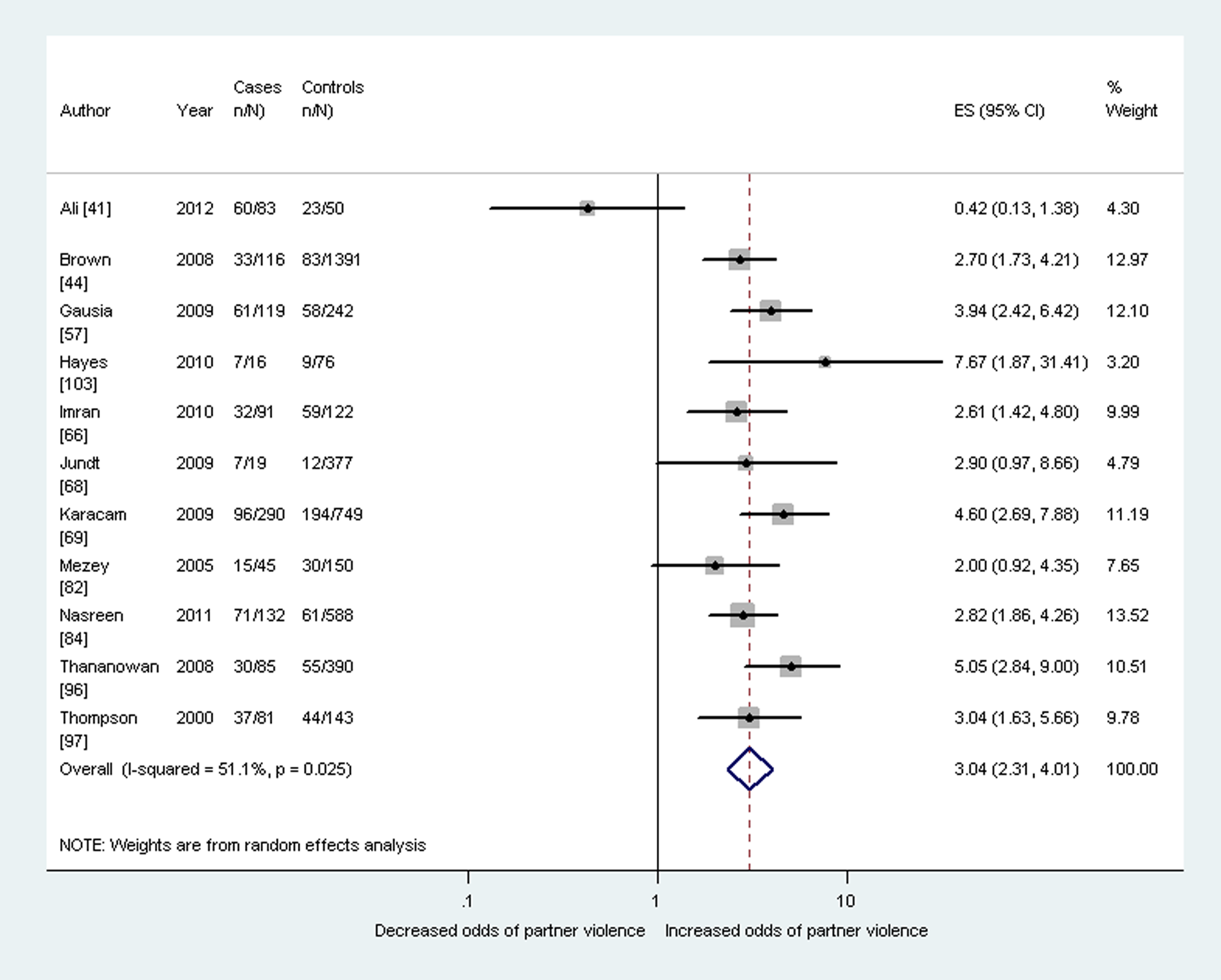 Meta-analysis of the association between antenatal depression and any lifetime domestic violence (cross-sectional studies).