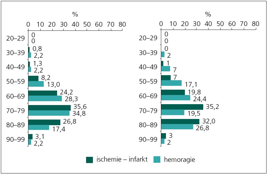 Věkové rozložení souboru v letech 2010 a 2011.