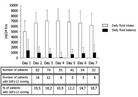 Figure 1. Fluid intake, fluid balance and incidence of IAH