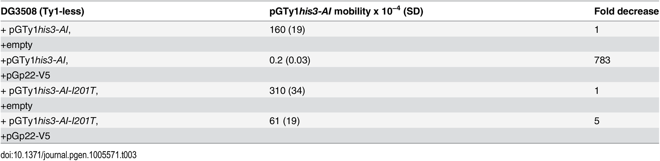 CNC-resistant pGTy1<i>his3-AI</i> mobility when co-expressed with p22-V5.