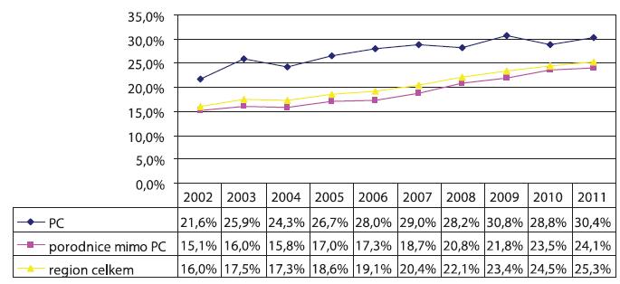 Vývoj četnosti císařských řezů v Moravskoslezském regionu v letech 2002–2011 v jednotlivých typech porodnic