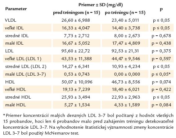 Koncentrácie plazmatických lipoproteínov pred zahájením a po ukončení tréningu.