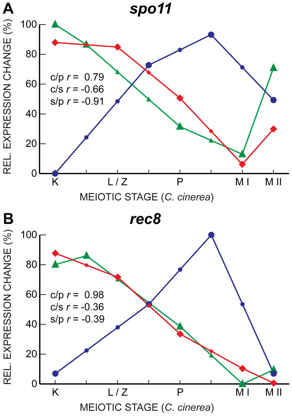 Gene expression in <i>spo11</i> and <i>rec8</i> are well-correlated only between <i>C. cinerea</i> and <i>S. pombe</i>.