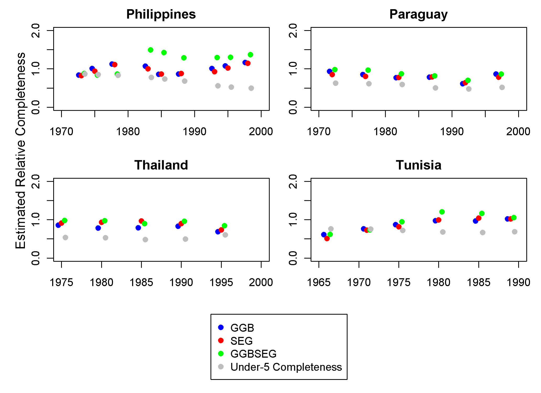 Application of optimal DDMs to the Philippines, Paraguay, Thailand, and Tunisia.