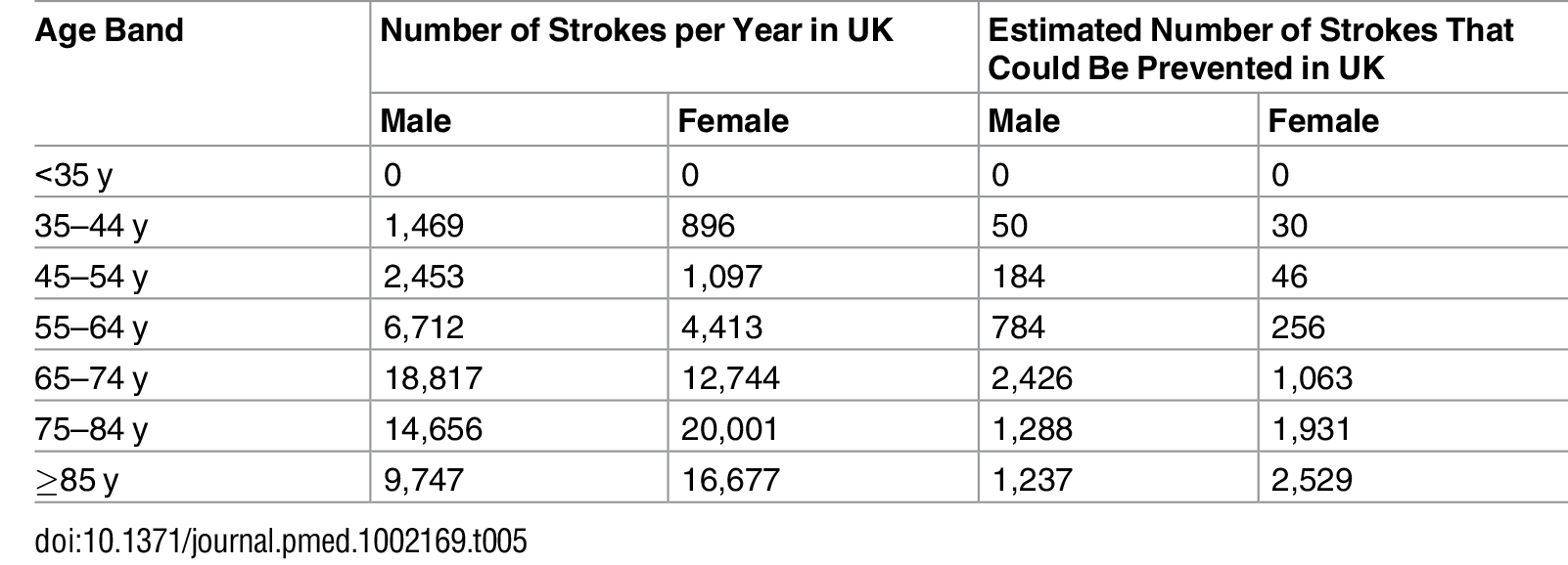 Estimated annual incidence of stroke and number of strokes that could potentially be prevented annually in the UK.