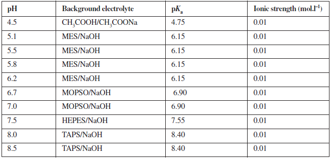 Composition of background electrolyte system