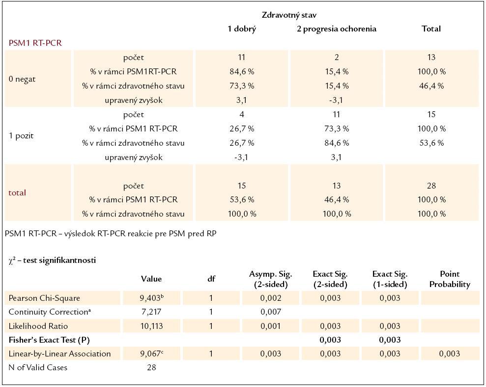 Kontingenčná tabuľka vzťahu výsledku RT-PCR reakcie pre PSM pred RP a súčasného zdravotného stavu pacientov.