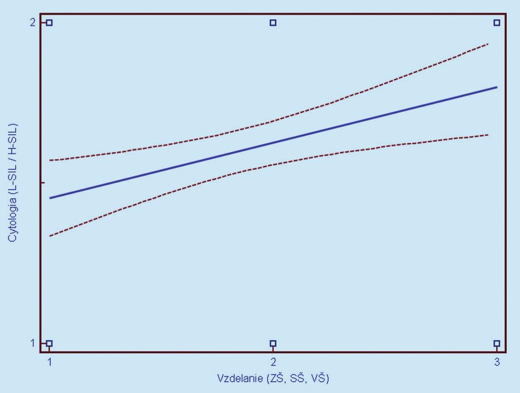 Závislosť cytologického nálezu (1 = L- SIL, 2 = H- SIL) od dosiahnutého vzdelania. Prerušované čiary predstavujú 95% interval spoľahlivosti (pravdepodobnosť) výskytu prechodu regresnej línie pre celú populáciu.