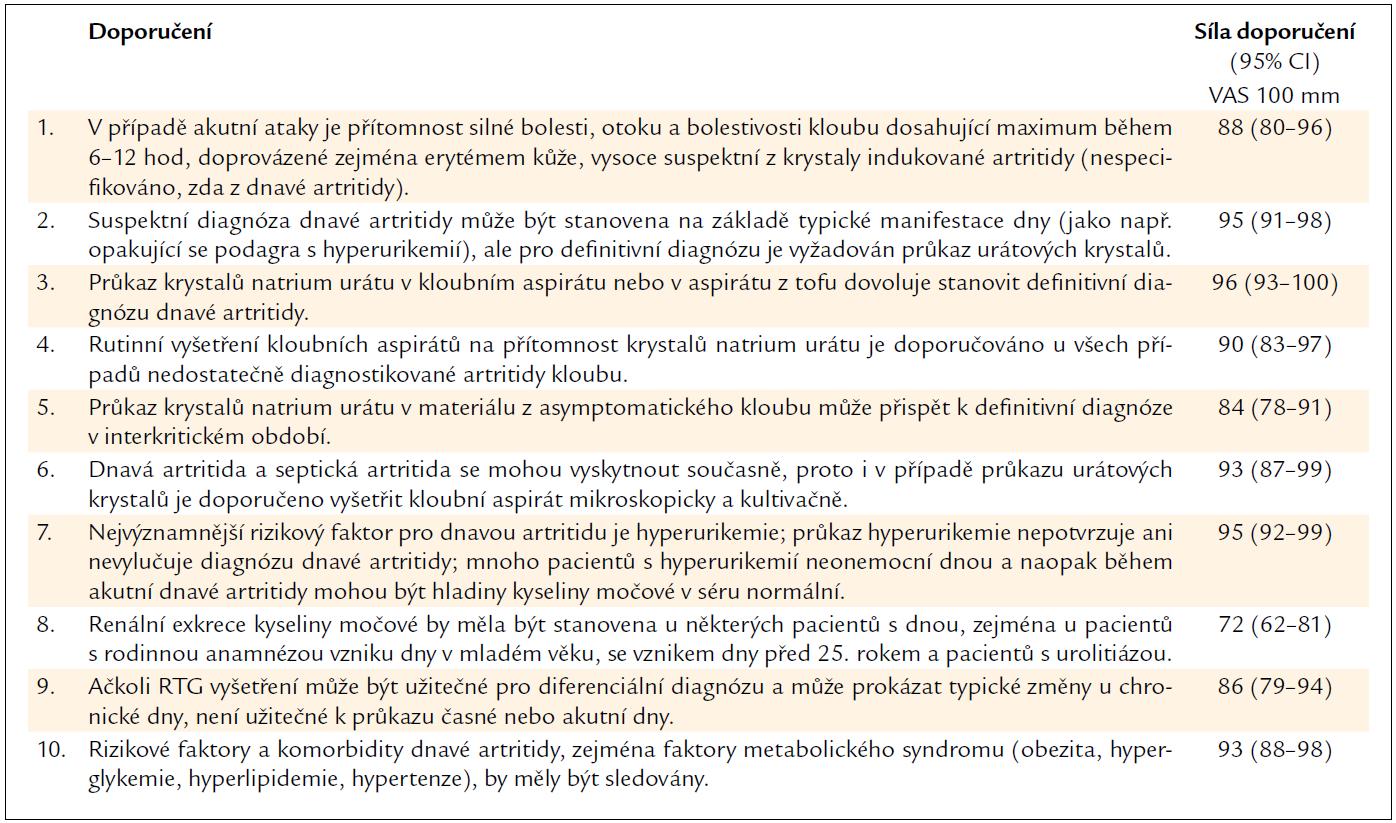 Doporučení EULAR pro diagnostiku dnavé artritidy.