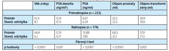 Charakteristika pacientů ve skupinách o primobiopsii a rebiopsii<br> Tab. 1. Clinical characteristics of the first biopsy and rebiopsy groups