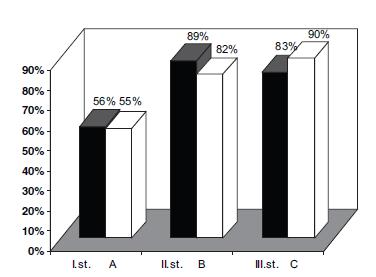 Vliv velikosti AV a vztahu k tubárním torům na úspěšnost endoskopické adenoidektomie v terapii OMS.