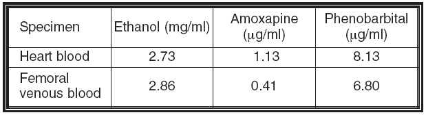 Ethanol and drug concentrations in each sample