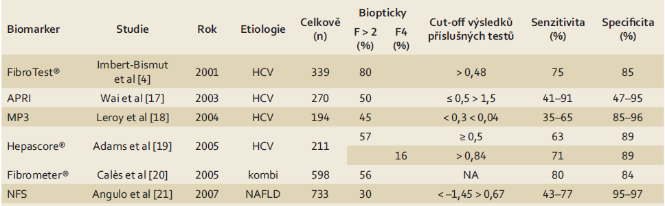 Senzitivita a specificita biomarkerů pro významnou fibrózu a cirhózu dle [7]. Tab. 2. Sensitivity and specificity of biomarkers for significant fibrosis and cirrhosis according to [7].