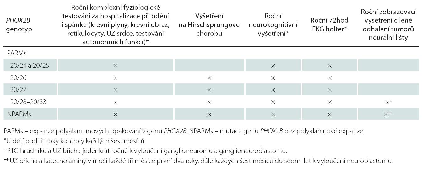 Doporučení sledování pacientů s CCHS dle zjištěného genotypu [1].