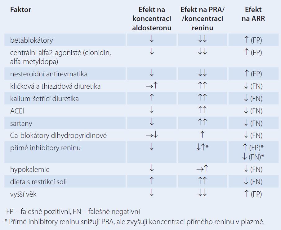 Faktory, které ovlivňují poměr (ARR) aldosteron/plazmatická reninová aktivita (PRA) nebo renin a mohou vést k falešně pozitivním a falešně negativním výsledkům. Upraveno dle [21].