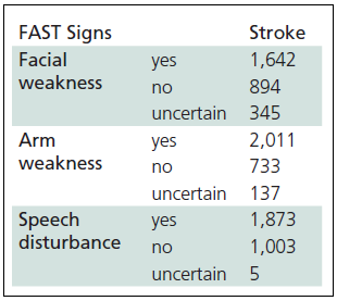 The FAST (Face Arm Speech Test) evaluation by a dispatch er in stroke patients (n = 2,881).
