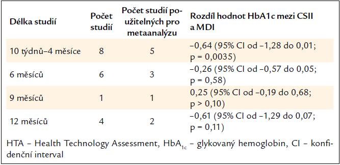 Přehled výsledků studií podle délky trvání (podle systematického přehledu HTA 2004 [16]).