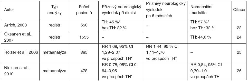Výsledky analýz registrů a metaanalýz
