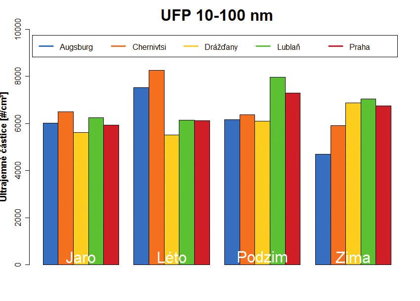 Průměrné koncentrace ultrajemných částic velikosti 10–100 nm v období květen 2012 až duben 2014