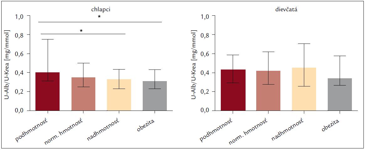 Pomer koncentrácie albumínu ku kreatinínu v jednorázovej rannej vzorke moču u 15–19-ročných dievčat a chlapcov vzhľadom na index telesnej hmotnosti (BMI).
