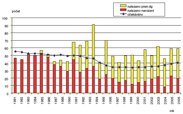 Očekávané a nalezené počty defektů břišní stěny v ČR 1981–2006