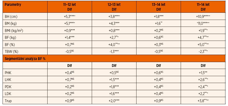 Rozdíly v somatických parametrech – dívky.