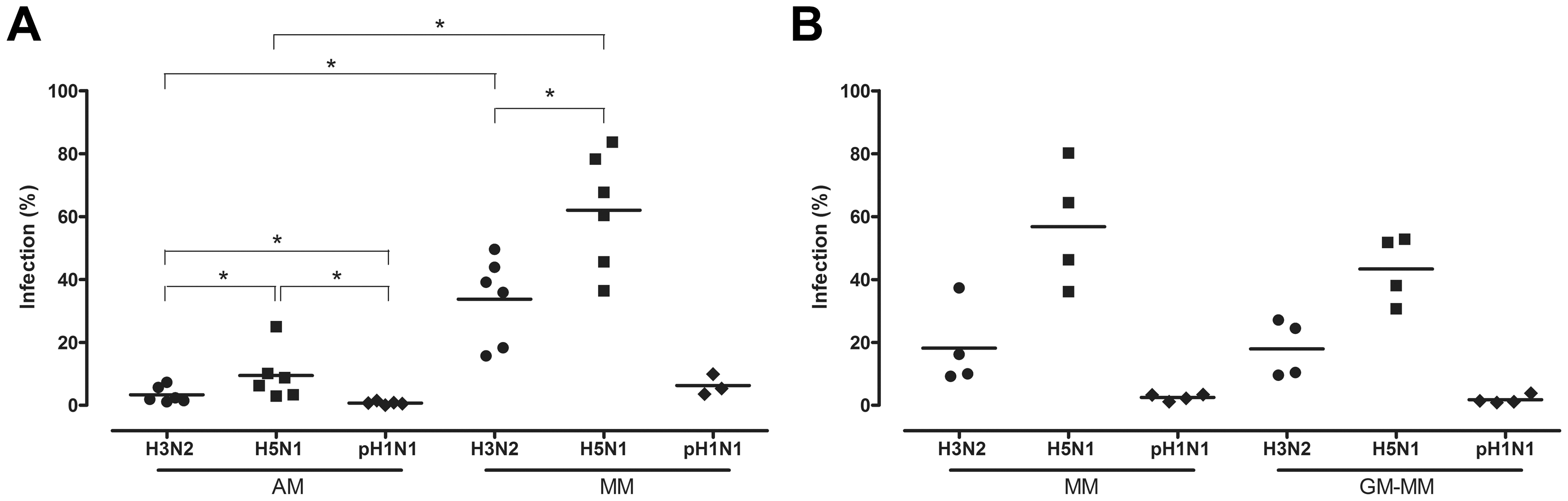 Percentage of alveolar macrophages and monocyte-derived macrophages infected with H3N2, H5N1 or H1N1 virus.