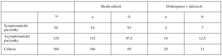 Komparace HSK a histopatologických nálezů