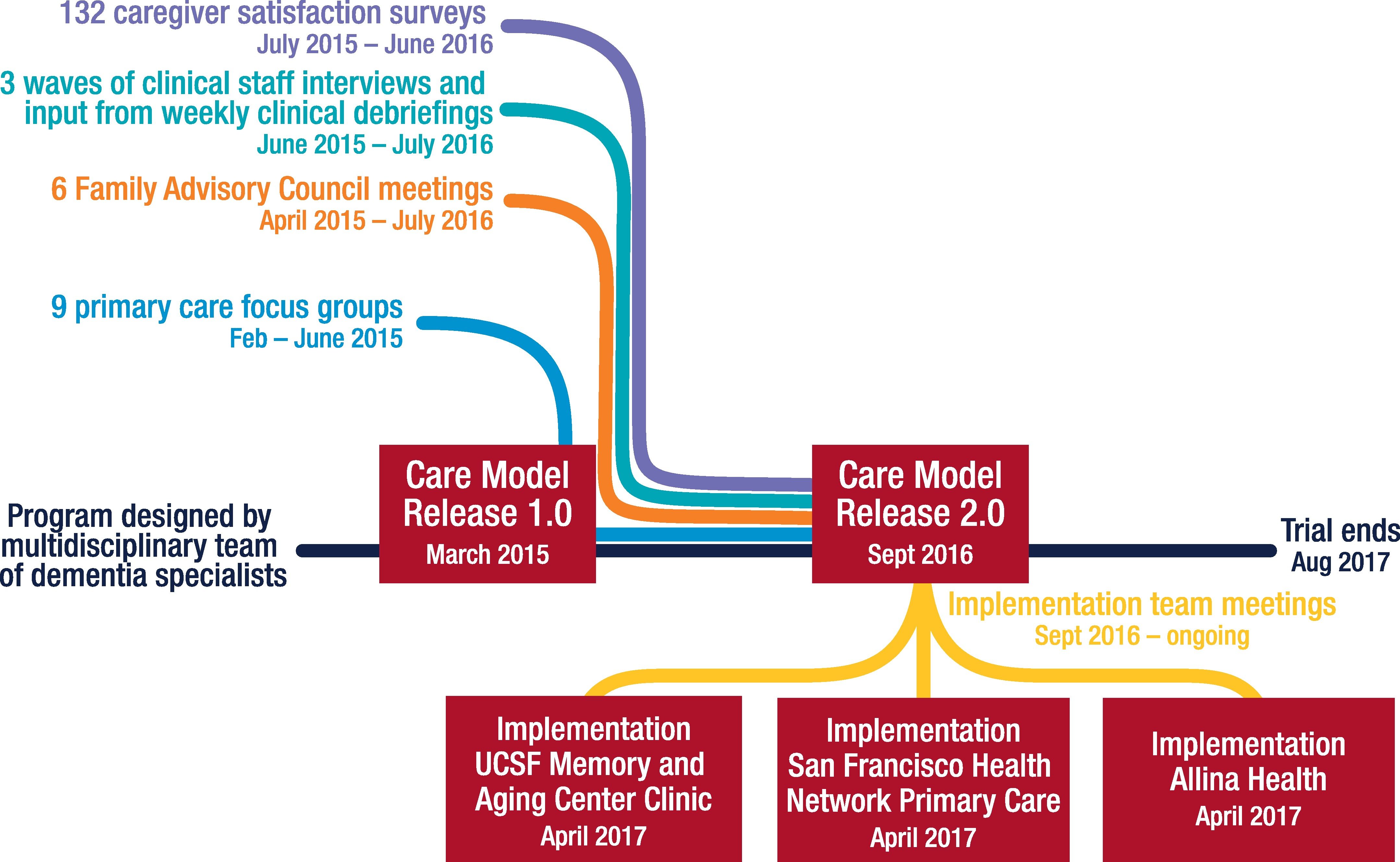 Agile development of the care model.