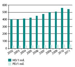 Vývoj počtu pacientů závislých na hemodialýze (HD) a peritonealní dialýze (PD) v České republice (vyjádřeno v počtu pacientů/1 mil. obyv. (PMP) k 31. 12. 2011 (1))  Graph 1. Development of the number of patients dependent on hemodialysis (HD) and peritoneal dialysis (PD) in Czech Republic (expressed in number of patients/ 1 mil (1))