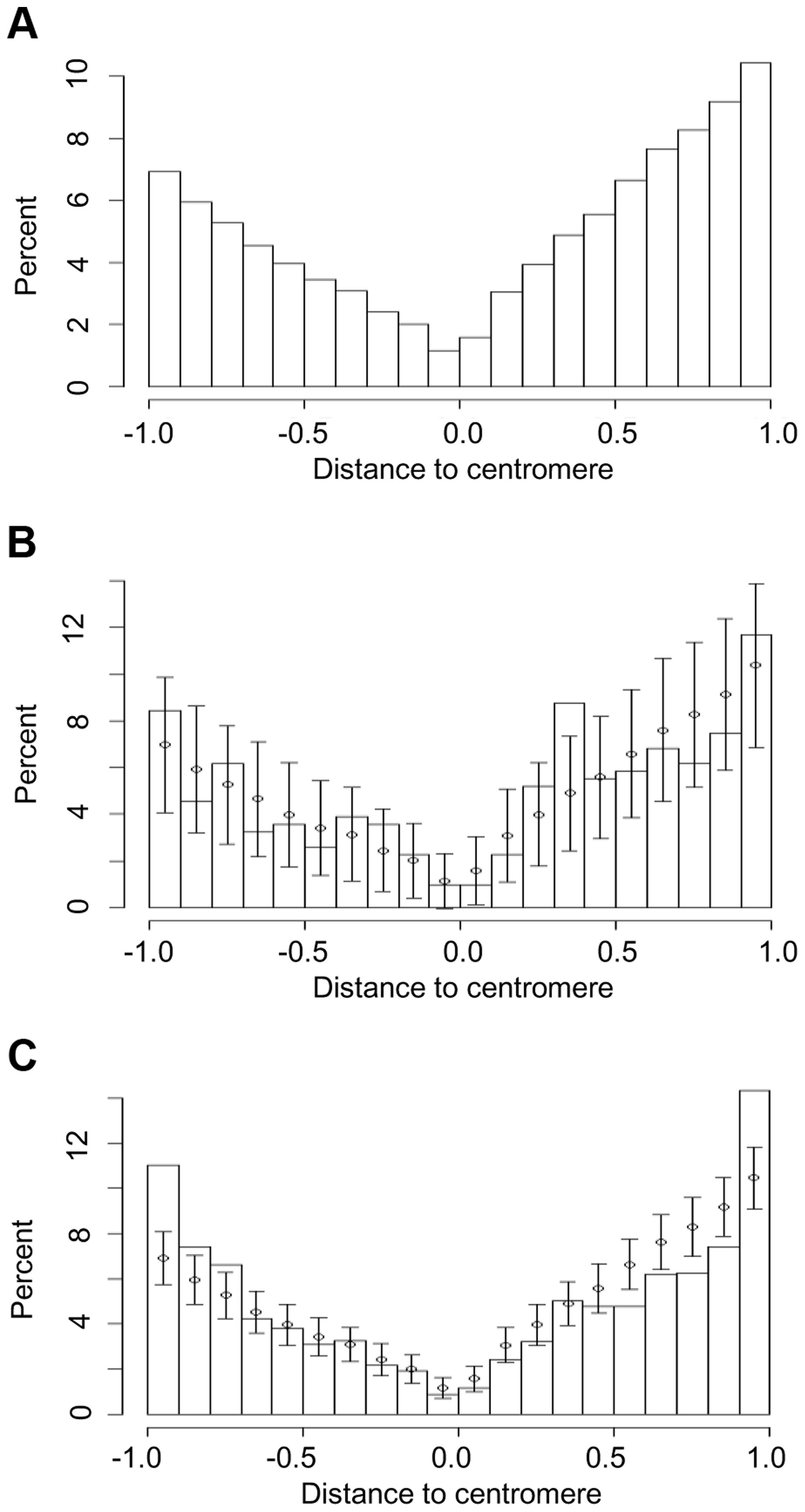 Chromosomal locations of (a) all genes in five grass genomes and those that have undergone (b) recurrent intron loss or (c) any PA intron variation (gain or loss).