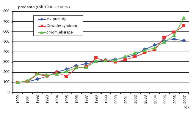 Invazivní prenatální diagnostika, záchyt Downova syndromu a záchyt vrozených chromozomálních aberací; Česká republika, 1990–2007