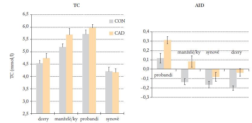 Cholesterol a AIP v rodinách kontrol a probandů s předčasným I.M.