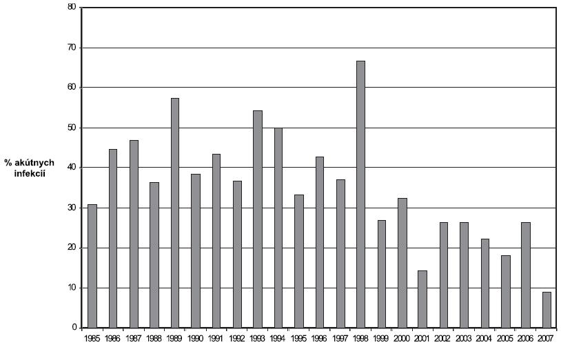 Podiel zachytených aktuálnych coxsackievírusových infekcií na celkovom počte vyšetrení v jednotlivých rokoch Fig. 2. Percentage of detected actual coxsackievirus infections (of the total amount of tested samples) in individual years