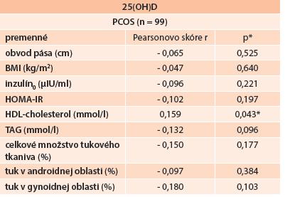 Korelácia hladín 25(OH)D a jednotlivých komponentov MetS, celkového množstva tukového tkaniva a jeho distribúcie v PCOS skupine