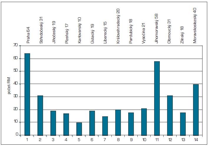 Počet RM po krajích v letech 2009–2011